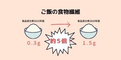 ご飯の食物繊維総量